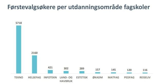 VISES IGJEN I SØKERTALLENE: Den nye statusen til helsearbeidere viseS igjen i årets søkertall til fagskoler. Kilde: Samordna opptak.
