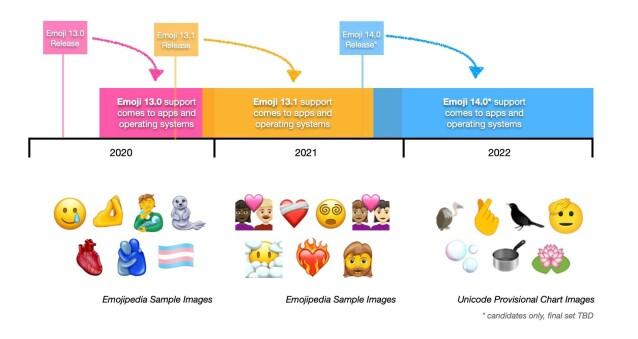 <strong>TAR TID:</strong> Slik ser tidslinjen ut for utrulling av nye emojier. Foto: Emojipedia