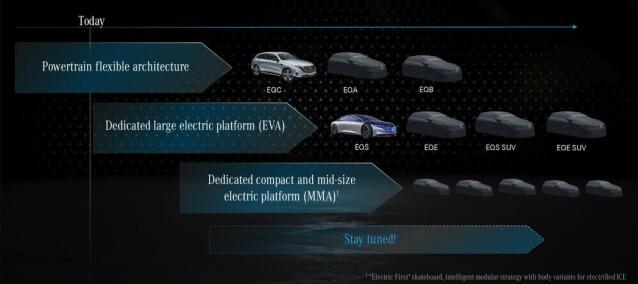 <strong>VEIKART:</strong> Mercedes-Benz' utviklingsplan for helelektriske biler. Illustrasjon: Daimler