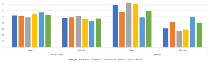FLEST MENN: Flest menn kjører elbil nå, men stadig flere kvinner vurderer det.