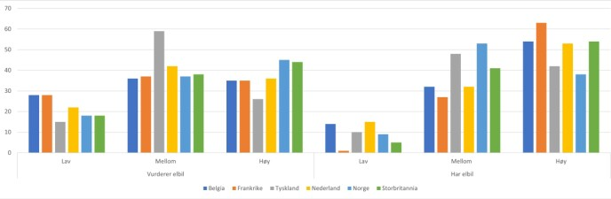 IKKE HØYEST UTDANNELSE: Nordmenn med elbil har lavest score på høy utdanning.