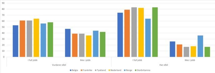 I JOBB: Ikke overraskende er de fleste i full jobb når de kjøper dyr elbil. Norge skiller seg ut.