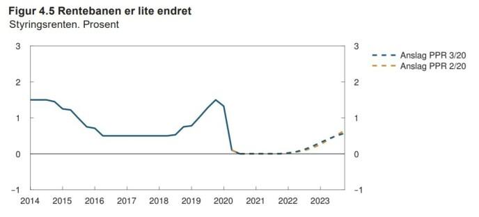 RENTEFORVENTNING: Slik presenterer Norges Bank rentebanen de ser for seg i siste Pengepolitisk rapport. Som du ser, er første heving ventet i 2022, men det er SSB uenige i.