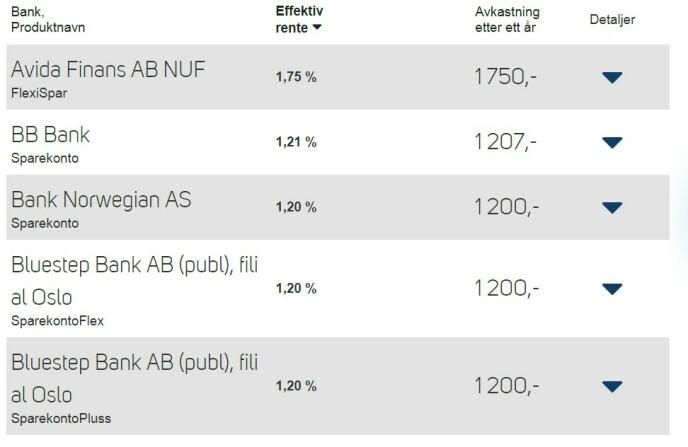 STATUS SPARING: Dette er de fem beste rentetilbudene for innskudd på 100.000,- uten bruksbegrensninger og krav om medlemskap til norske småsparere. Som du ser, ligger rentene fortsatt godt over null hos mange banker. Foto: skjermdump/Finansportalen.