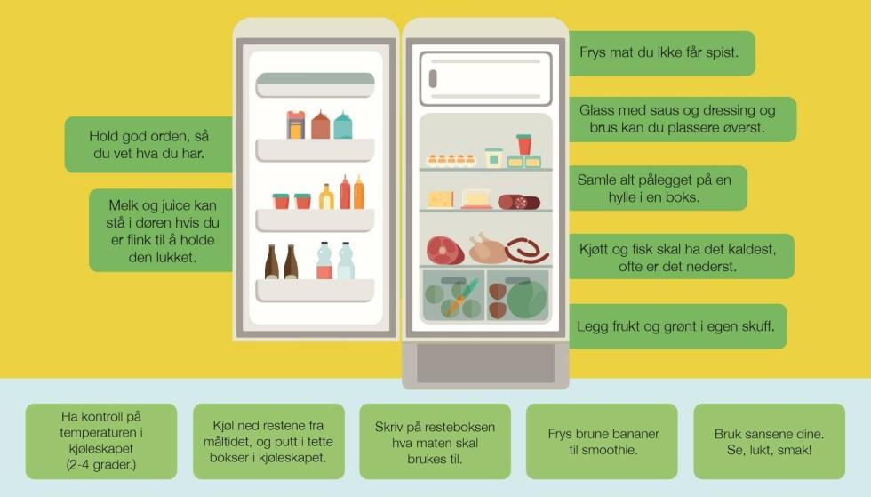 KJØLESKAPSREGLER: Tips fra Matvett - slik bør maten plasseres i kjøleskapet.