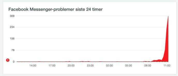 Tredve minutter etter at dette skjermbildet ble tatt, er grafen fortsatt stigende. Foto: Downdetector