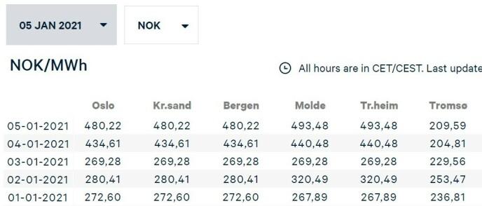 DAGSPRIS: På Nordpool kan du se strømprisen dag for dag, og én dag fram i tid fra ca. klokka 13:00. Det er tusen kilowatt i én megawatt, om du vil regne om. Foto: skjermdump