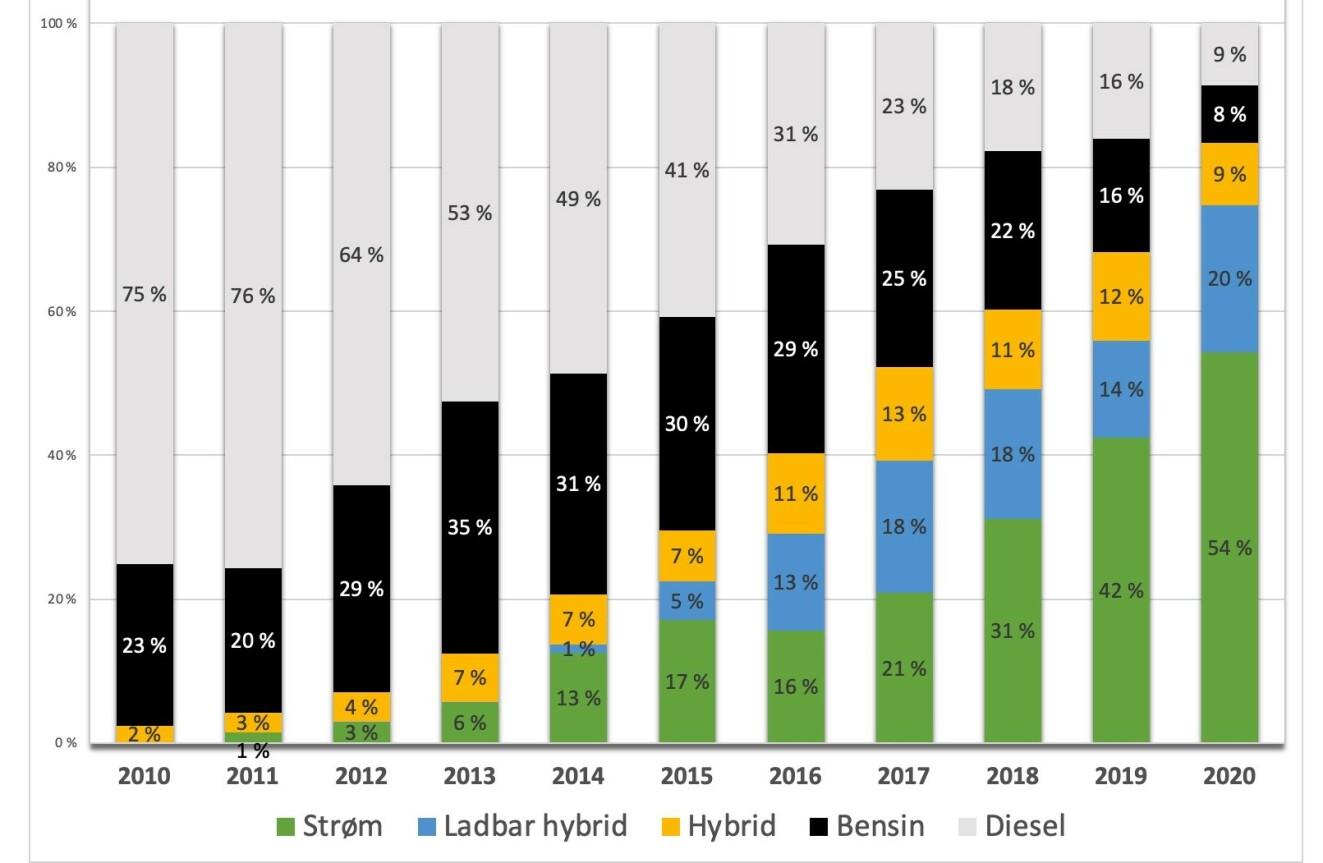 SÅ RASKT HAR DET GÅTT: I 2010 ble det solgt 28 elbiler (0 %) i Norge, mot nesten 100 000 dieselbiler (75 %). I 2020 var derimot andelen elbiler mer enn 54 prosent, mens dieselandelen var nede i ni prosent. Kilde: OFV