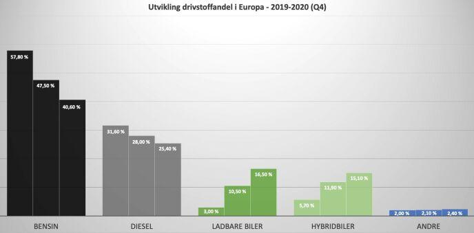 Første søyle for hver drivlinje er for 2019, andre søyle er 2020, mens tredje søyle er fjerde kvartal 2020. Bensin og diesel-andelen har gått kraftig tilbake, mens andelen ladbare biler (el- og plug in) og hybridbiler har fått en kraftig økning både fra 2019-2020, men enda mer i fjerde kvartal 2020. Grafikk/kilde: Dinside/ACEA