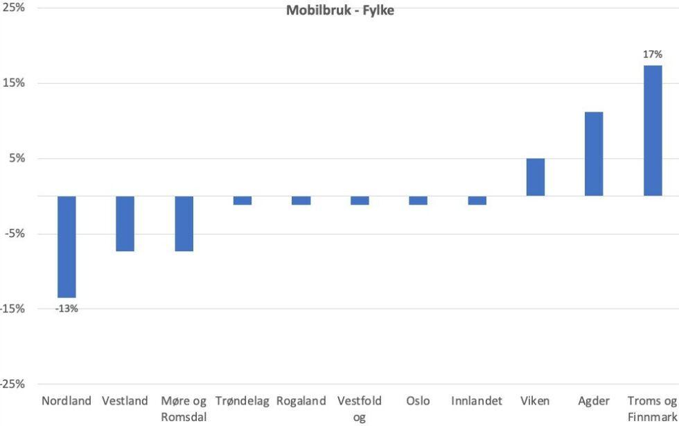 Null prosent i grafene er snittet, mens stolpene viser hvem som er under og er over snittet. Kilde: Fremtind