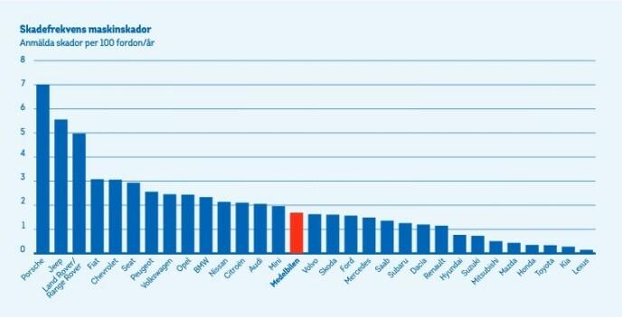 Grafen viser antall skader per 100 kjøretøy per år. Kilde: Länsförsäkringar