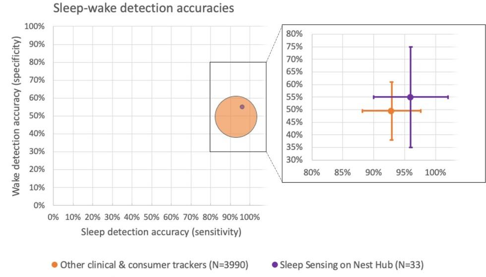 Ifølge Google fungerer Nest Hubs søvnradarteknologi bedre enn vanlige søvnmålere, både for å oppdage at man sover og er våken. Foto: Google