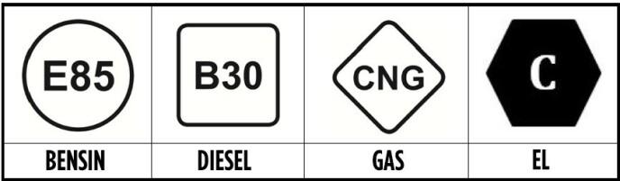 STOR SJANSE FOR Å FEILE? Det er nok ikke veldig mange som har forsøkt å fylle bensin, diesel eller gass på en elbil - enda færre er det nok som har fått det til ... De forskjellige symbolene kan dog deles inn i grupper: Bensin-symbolene er runde, diesel har en horisontal firkant, gass har en vertikal firkant og elektrisitet har en horisontal sekskant.