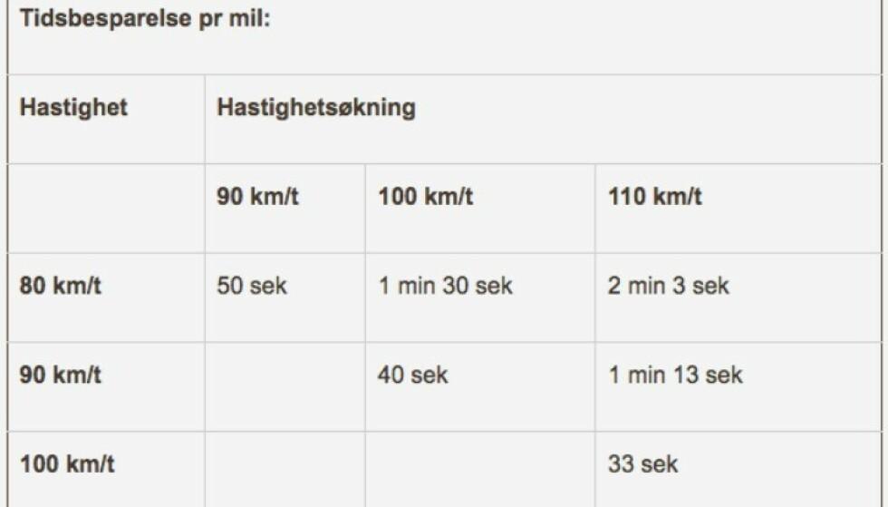 LITE Å SPARE: Så lite sparer du på å bryte fartsgrensen.