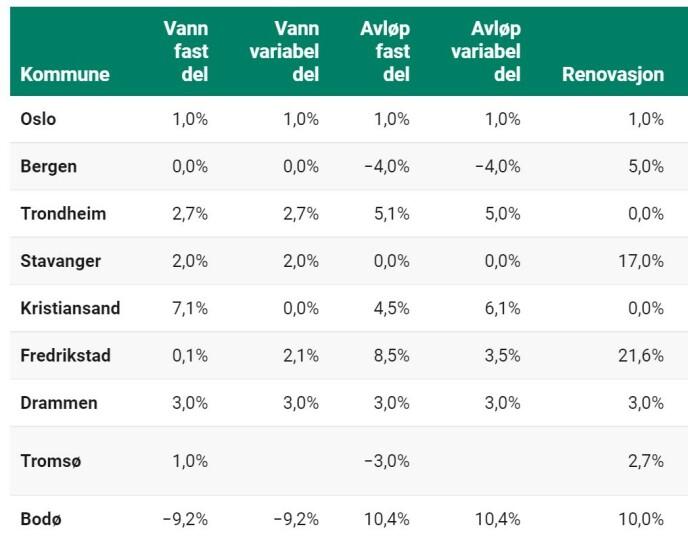 GEBYRENDRING: Oversikten over viser prosentvis endring for kommunale avgifter noen norske kommuner. Foto: skjermdump
