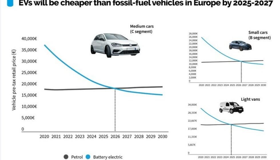 BILLIGERE ENN BENSINBIL: Slik ser rapporten fra Bloomberg for seg prisutviklingen på elektriske biler de nærmeste årene.Ill: T&E