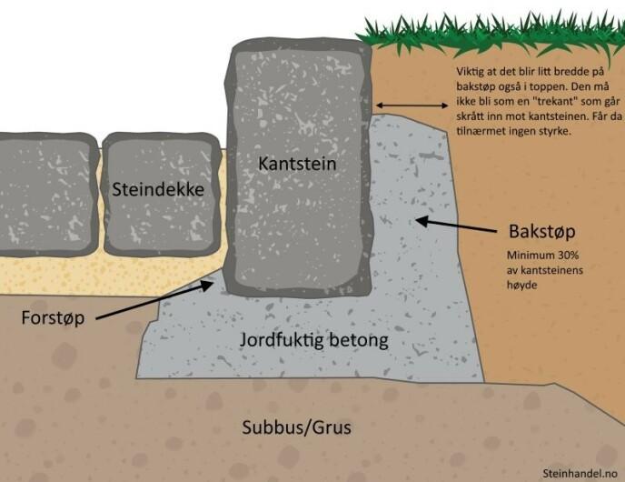 Denne illustrasjonen viser hvordan kantstein bør monteres. Illustrasjon: Steinhandel.no/Eirik Mæland.