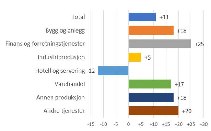 BEMANNINGSBEHOV: Figuren viser netto bemanningsutsikter i prosent etter bransje (sesongjustert). Kilde: Manpower