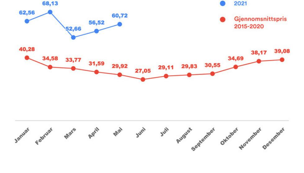 Grafen viser hvor mye høyere strømprisen er i 2021 sammenliknet snittet for de siste fem årene.