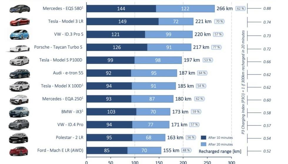 Hvor lang rekkevidde bilene lader i løpet av 10 og 20 minutter, samt rekkevidde totalt. Kilde og graf P3 Autopmotive.