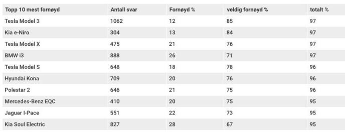 TI PÅ TOPP: Dette er de ti elbilene som topper listen over fornøyde kunder i Elbilforeningens nye undersøkelse blant sine medlemmer.