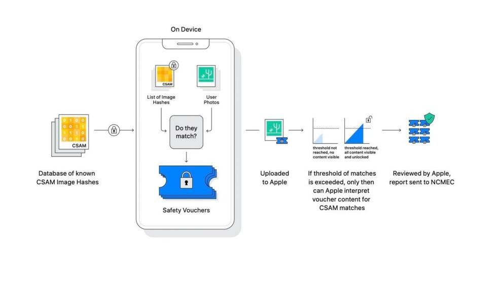 Slik forklarer Apple at sikkerhetssystemet vil fungere. Foto: Apple