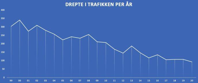 Antall drepte i den norske trafikken har gått markant ned siden 1999. NAF mener bilparken må bli yngre, om utviklingen skal fortsette.