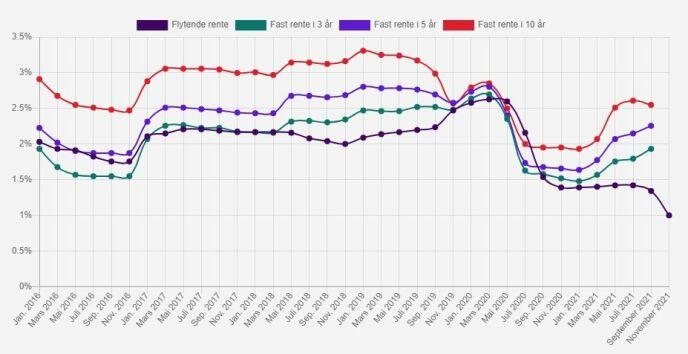 NY REKORD: Grafikken viser utviklingen av flytende rente og fast rente (3, 5 og 10 år) i Lånekassen fra januar 2016 til og med november 2021. Grafikk: Lånekassen