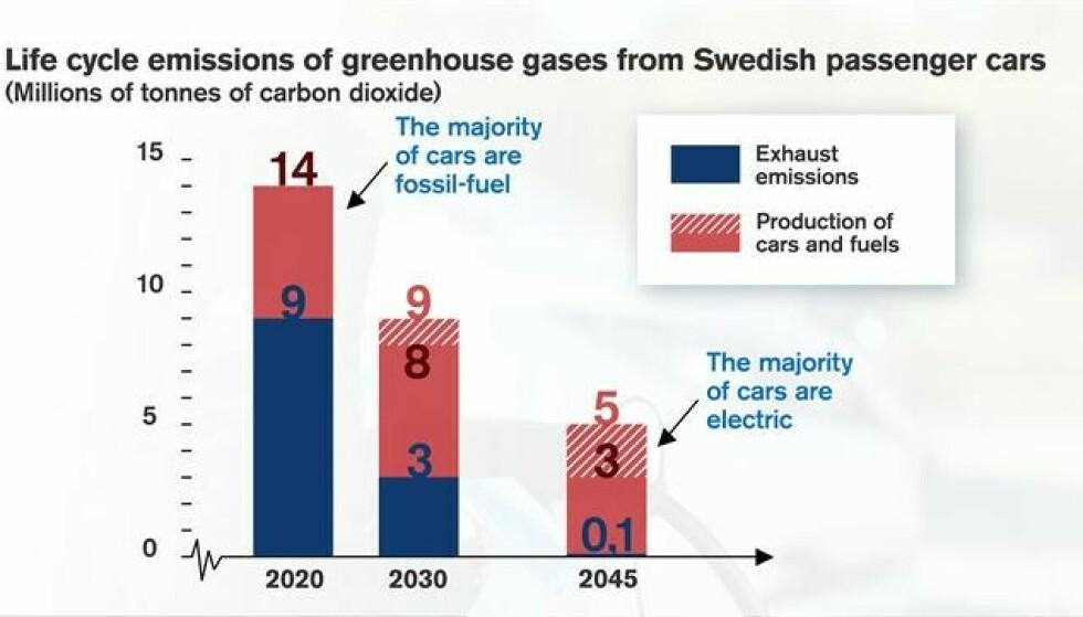 KRAFTIGE CO2-KUTT: Forskerne har sett på hele livssyklusen til en elbil og hvordan et forbud mot fossilbiler i Sverige fra 2030 vil påvirke utslippene av CO2 fra bilene der. I Norge, som kutter forssilbiler fra 2025, og elbiler allerede er dominerende, kommer reduksjonen mye tidligere. Ill: Chalmers