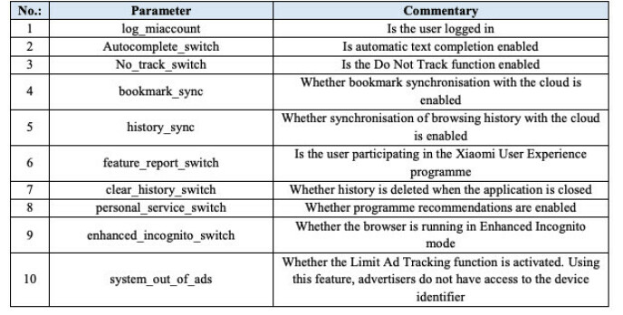 Utdrag fra tabellen over hvilke parametere som sendes til Sensor Data.