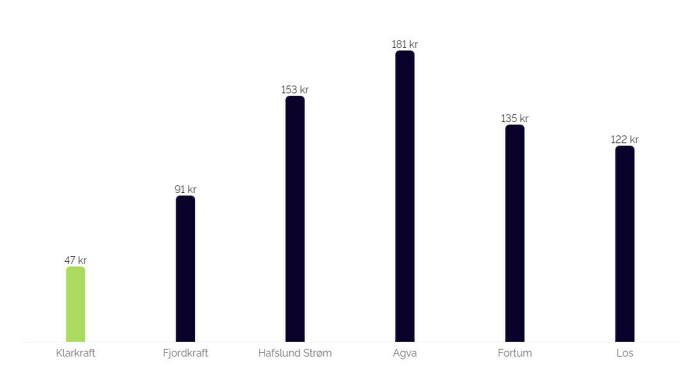 OVERSIKT: På Klarkrafts hjemmeside kan du se prisene ulike strømselskaper tilbyr. Prisene er påslaget til strømleverandøren per måned, dvs. hva leverandøren tar betalt i tillegg til spotpris.