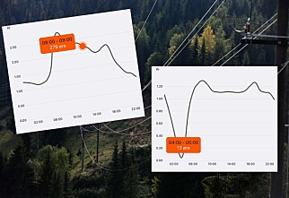 Risikabel og unødvendig å totalkutte strømforbruket
